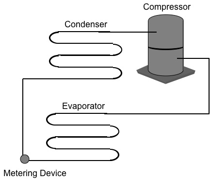 four system components