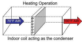 heat pump heating