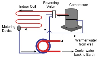 water to air heat pump diagram