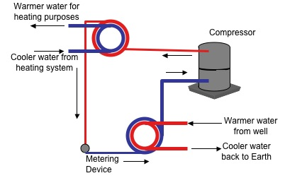 water to water heat pump system diagram